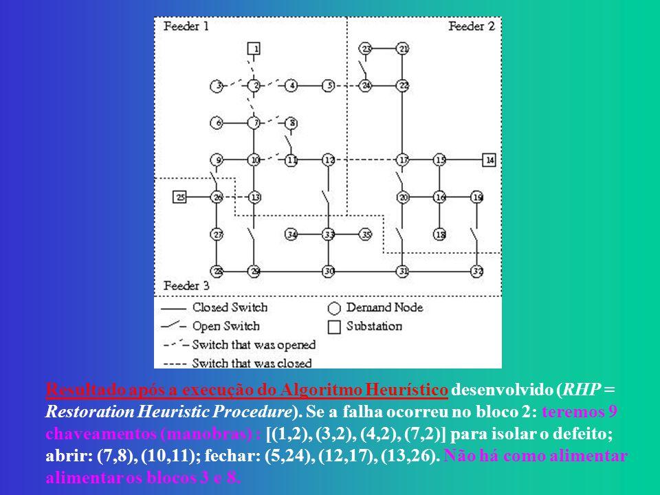 Resultado após a execução do Algoritmo Heurístico desenvolvido (RHP = Restoration Heuristic Procedure). Se a falha ocorreu no bloco 2: teremos 9 chaveamentos (manobras) : [(1,2), (3,2), (4,2), (7,2)] para isolar o defeito;